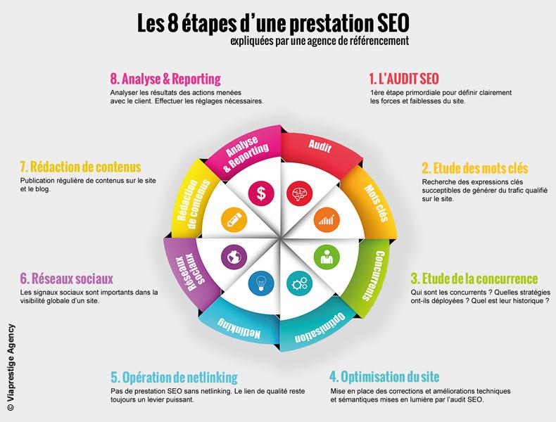 infographie SEO : Référencement par une agence SEO au Maroc